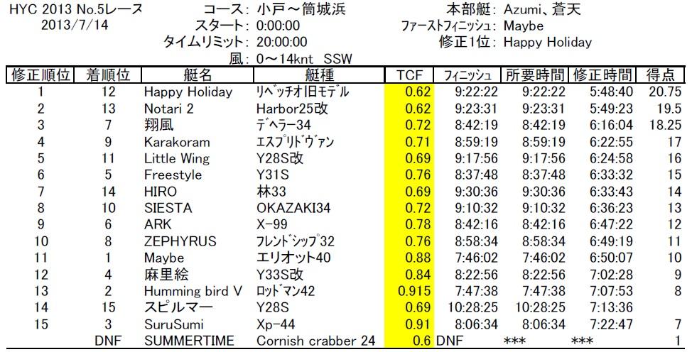 HYC2013No5-1