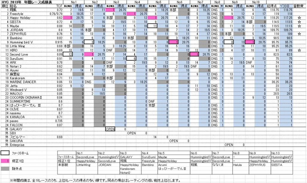 HYC2013race結果配布用拡大2