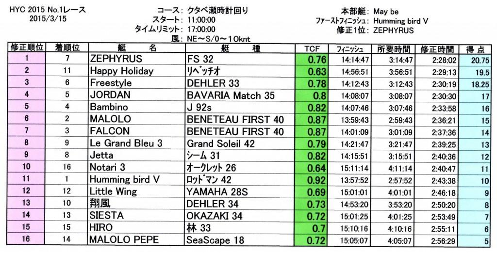 2015第1レース