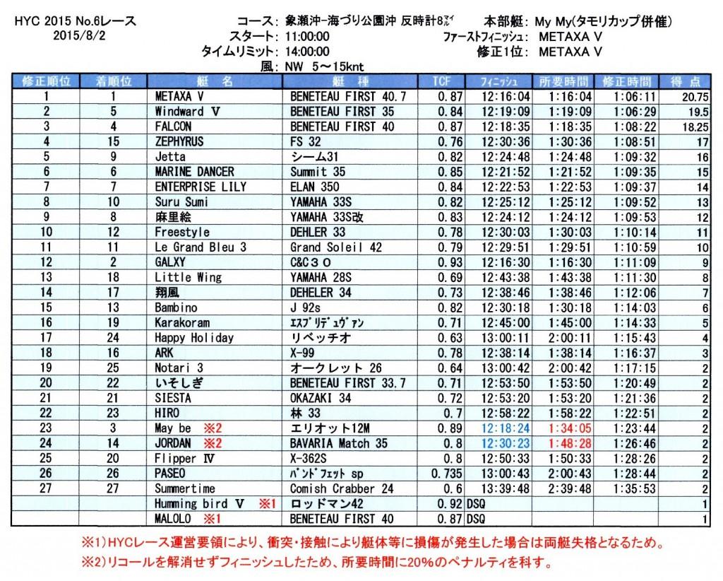 2015第6レース成績
