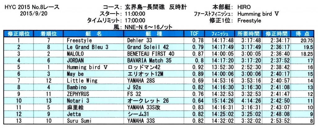 2015第8レース