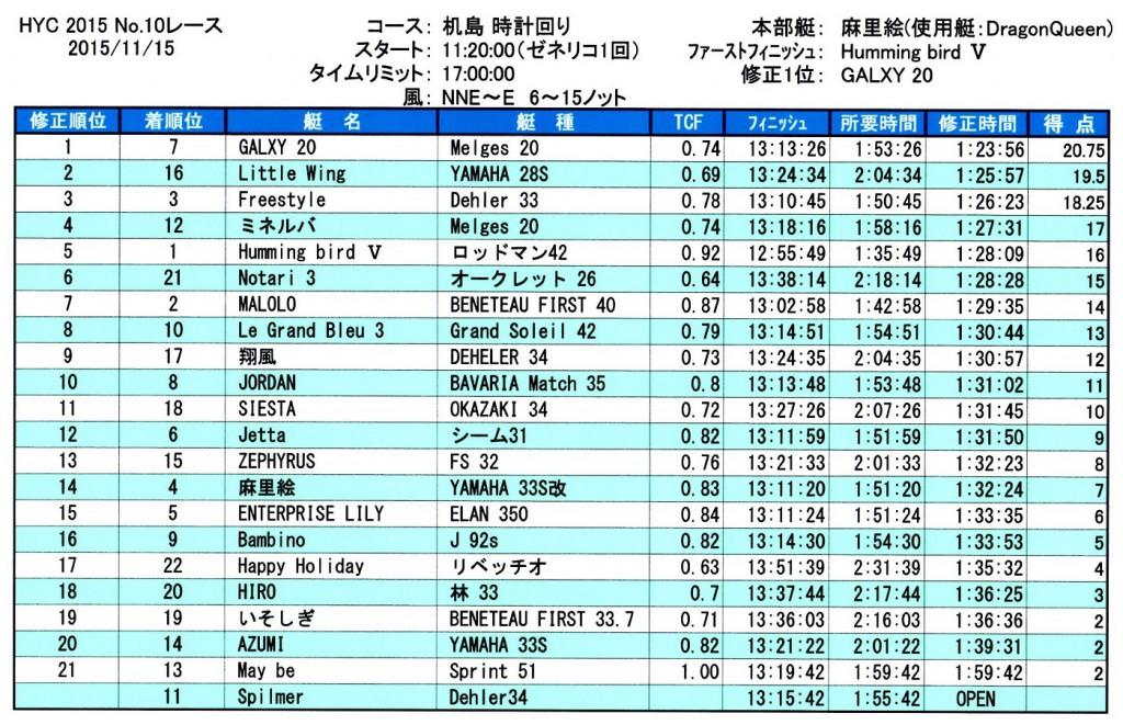 2015第10レース成績