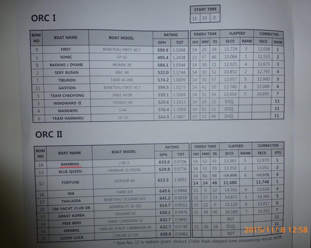 ORC成績