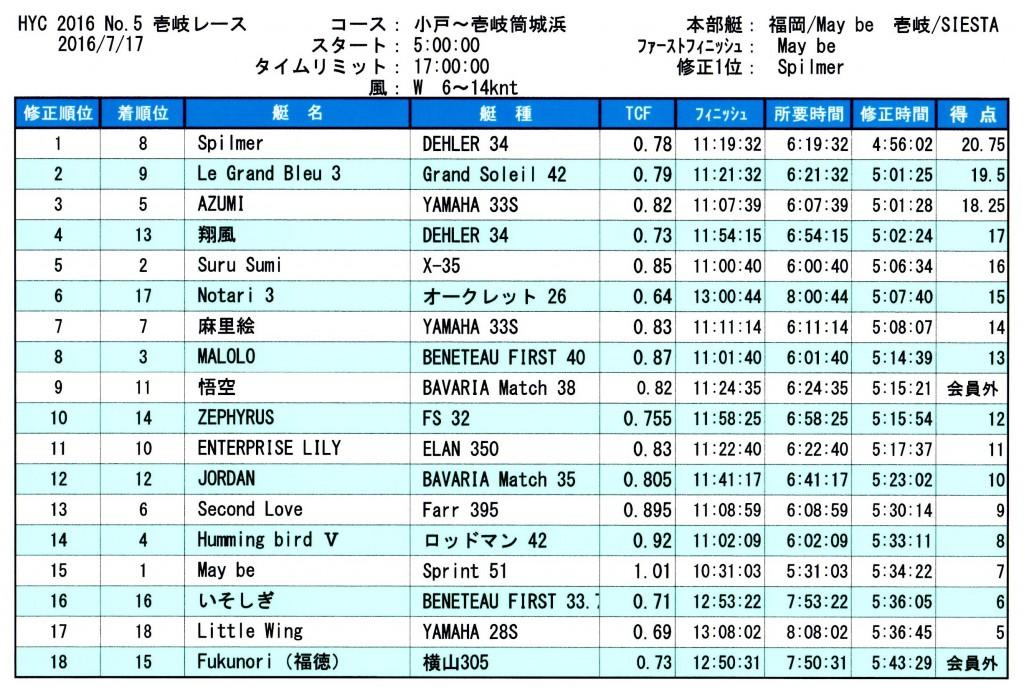 2016第5レース