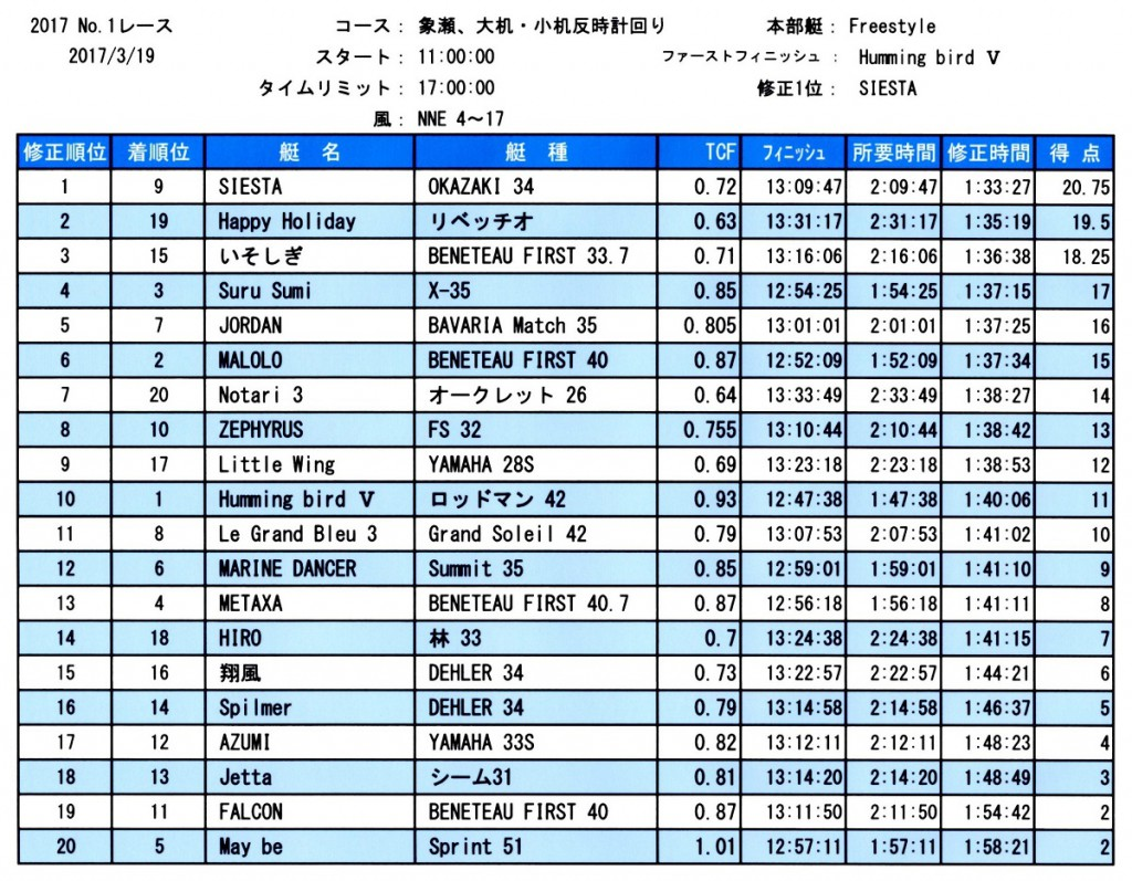 HYC第1レース成績表