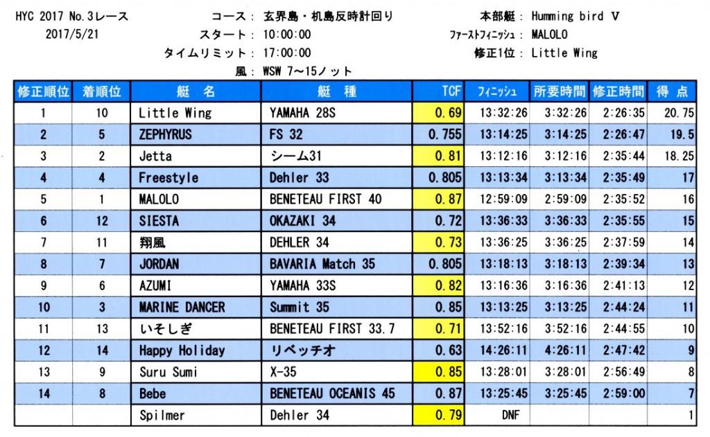 HYC第3レース成績表