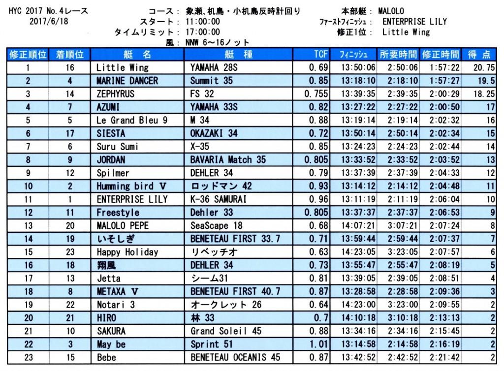 HYC第4レース成績表