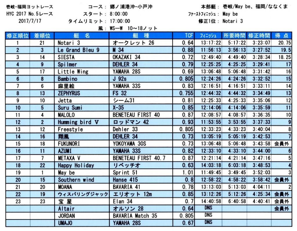 HYC第5レース成績