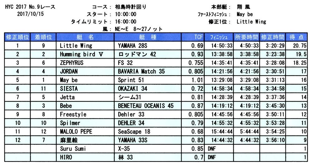 HYC第9レース成績