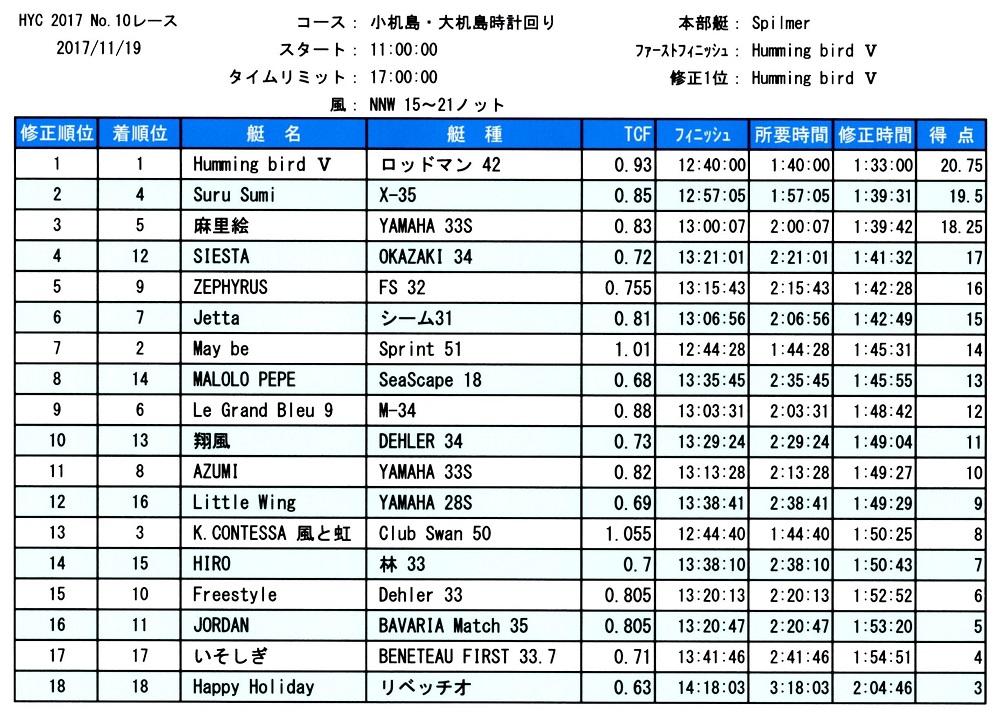 HYC第10レース成績