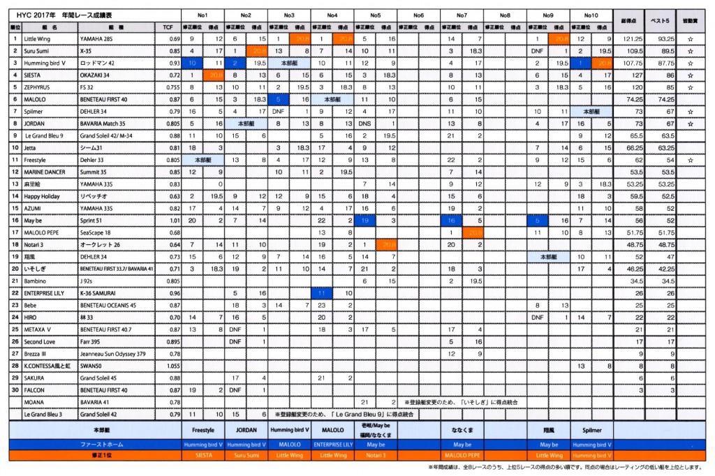2017HYC総合成績