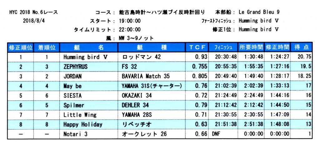 HYC第6レース成績表
