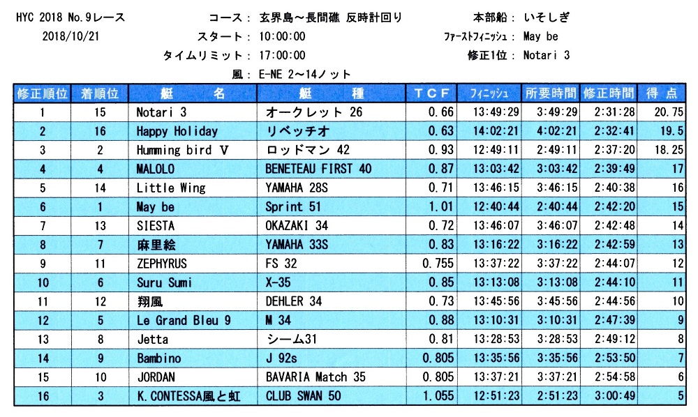 HYC第9レース成績表
