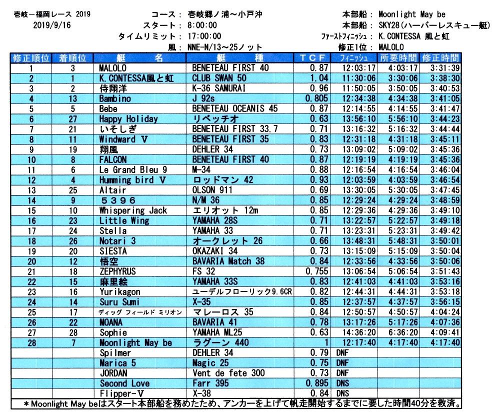 壱岐-福岡レース成績表