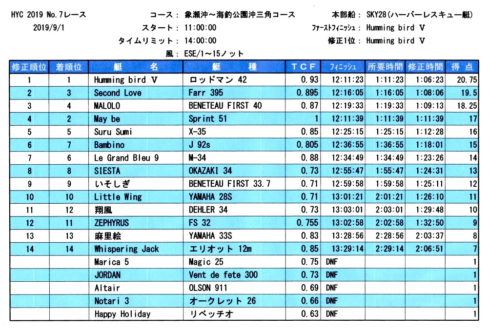 HYC第7レース成績表