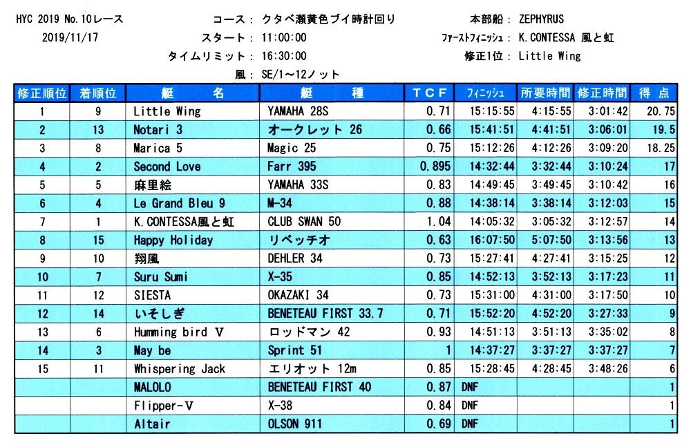 HYC第10レース成績表