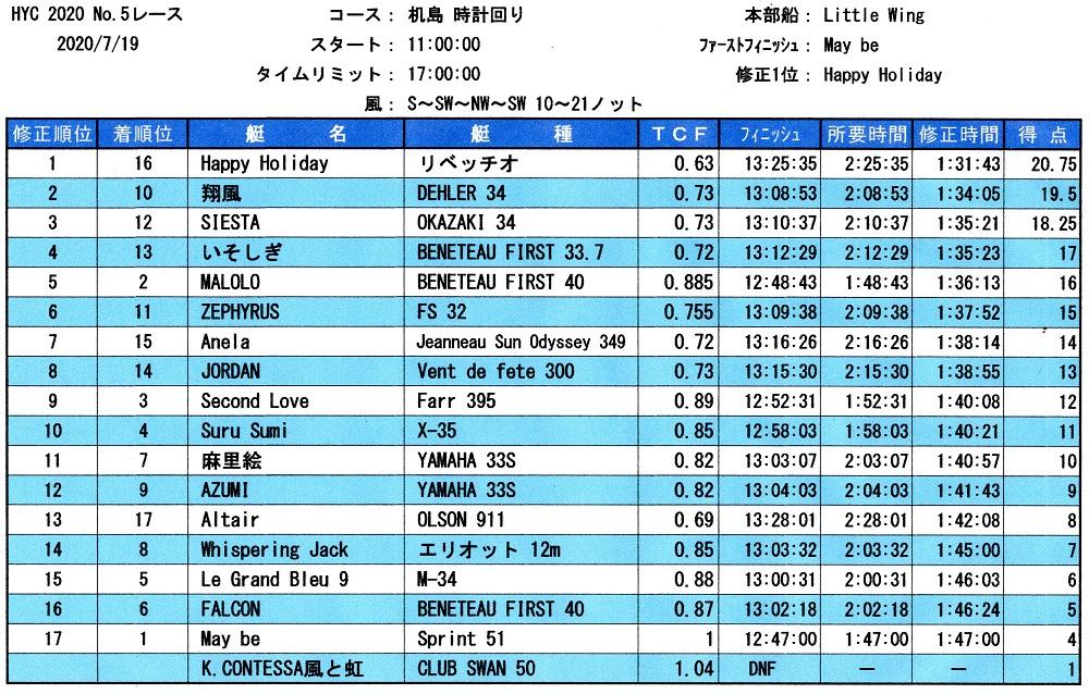 HYC第5レース成績表