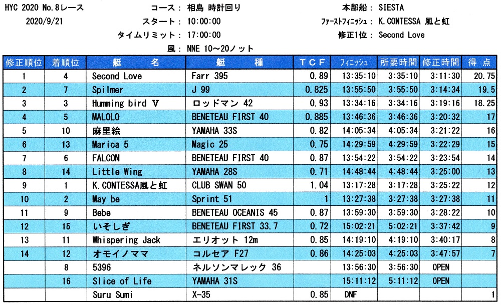 HYC第8レース成績表