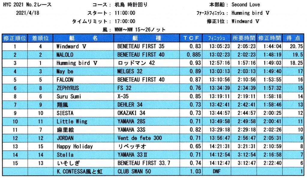 HYC第2レース成績表